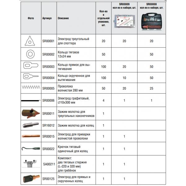 Стартовый набор №1 - электроды и расходные материалы для споттера